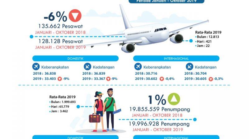 Dalam 10 Bulan, Bandara Ngurah Rai Layani 19 Juta Penumpang/theeast.co.id
